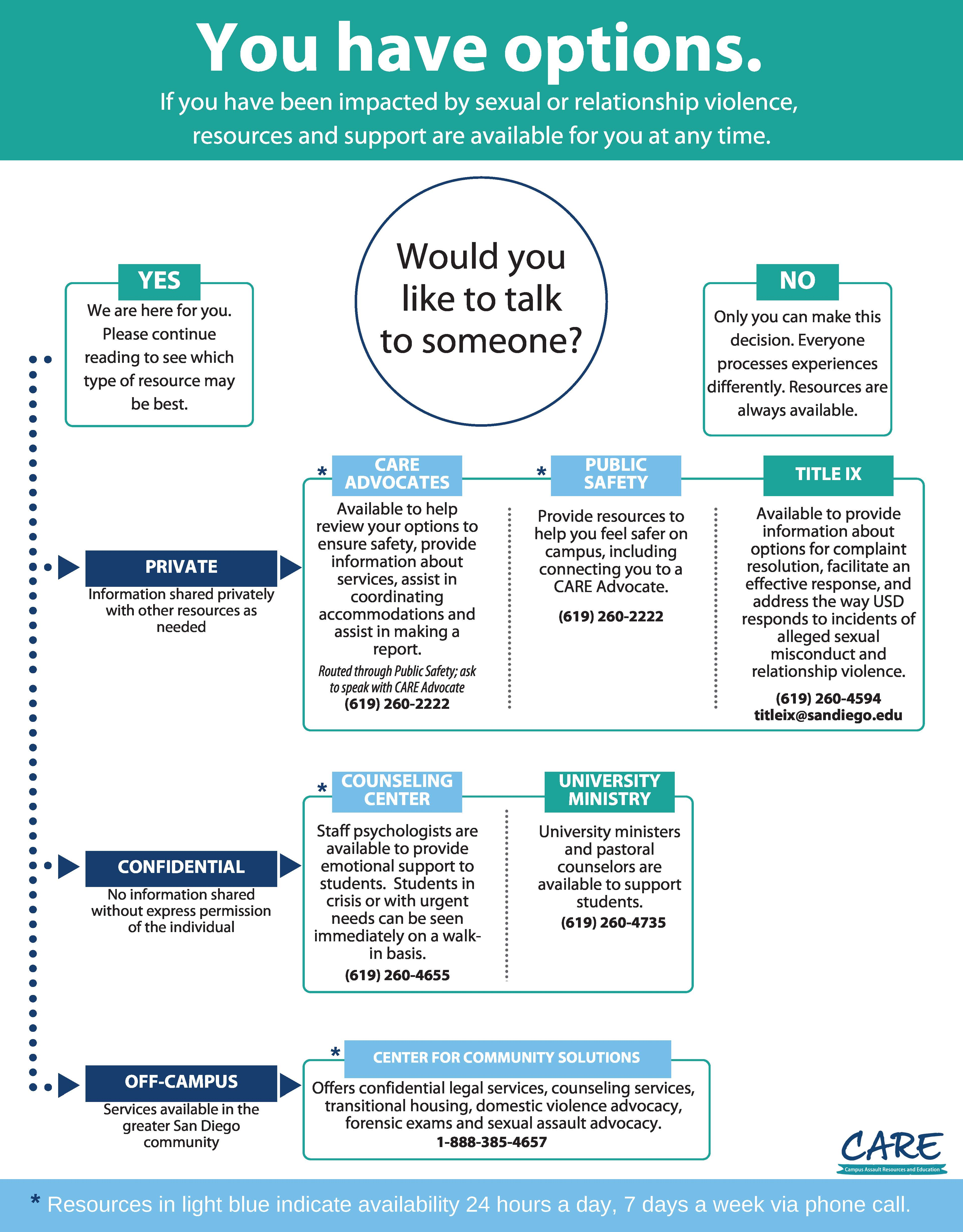 You Have Options Flowchart